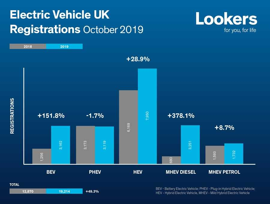 The SMMT's numbers on EV registrations in October 2019