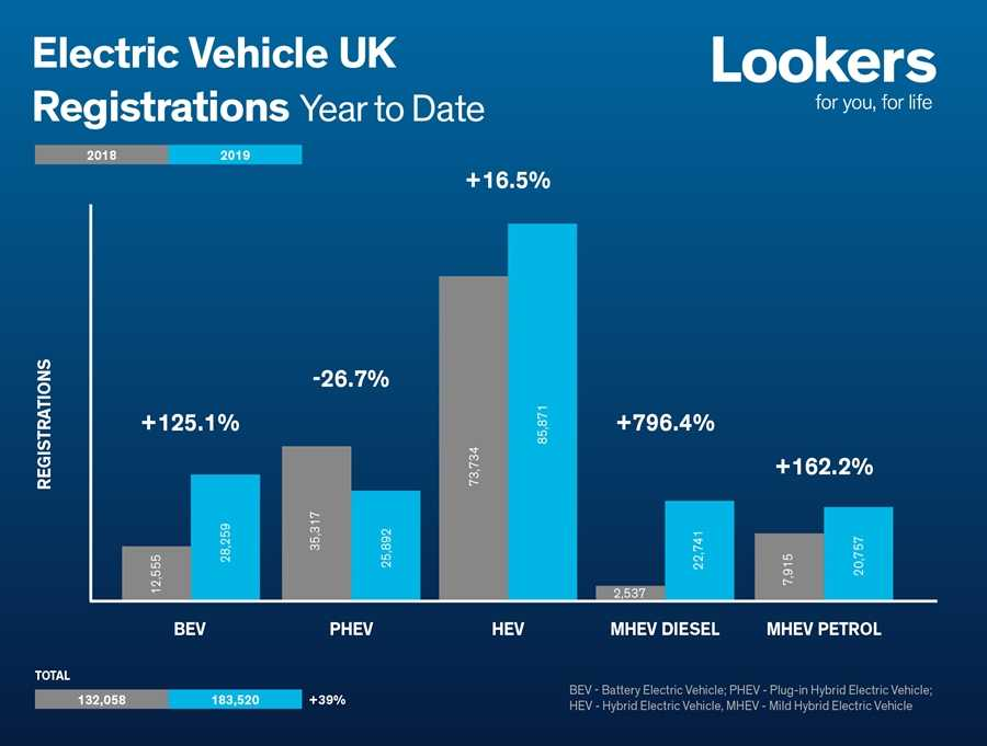 The SMMT's stats on EV registrations in the UK or the year to date